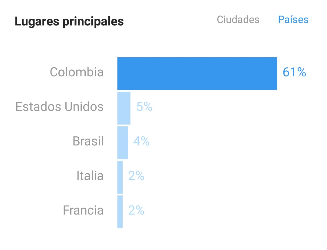 Estadística sobre países